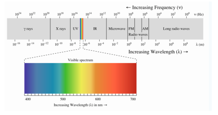 espectro-radiometrico