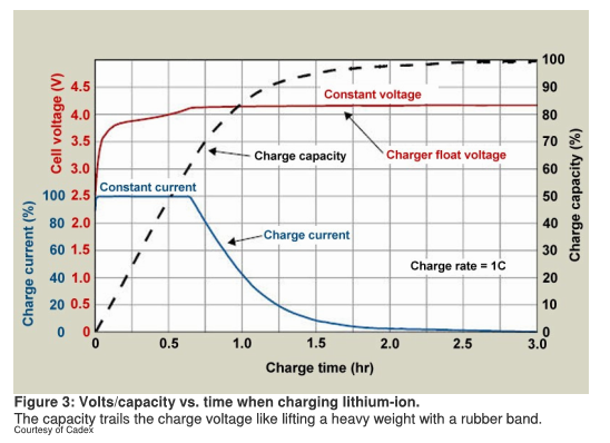carga-bateria-li-ion
