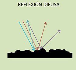 Reflexión_difusa
