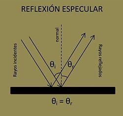 Reflexión_especular